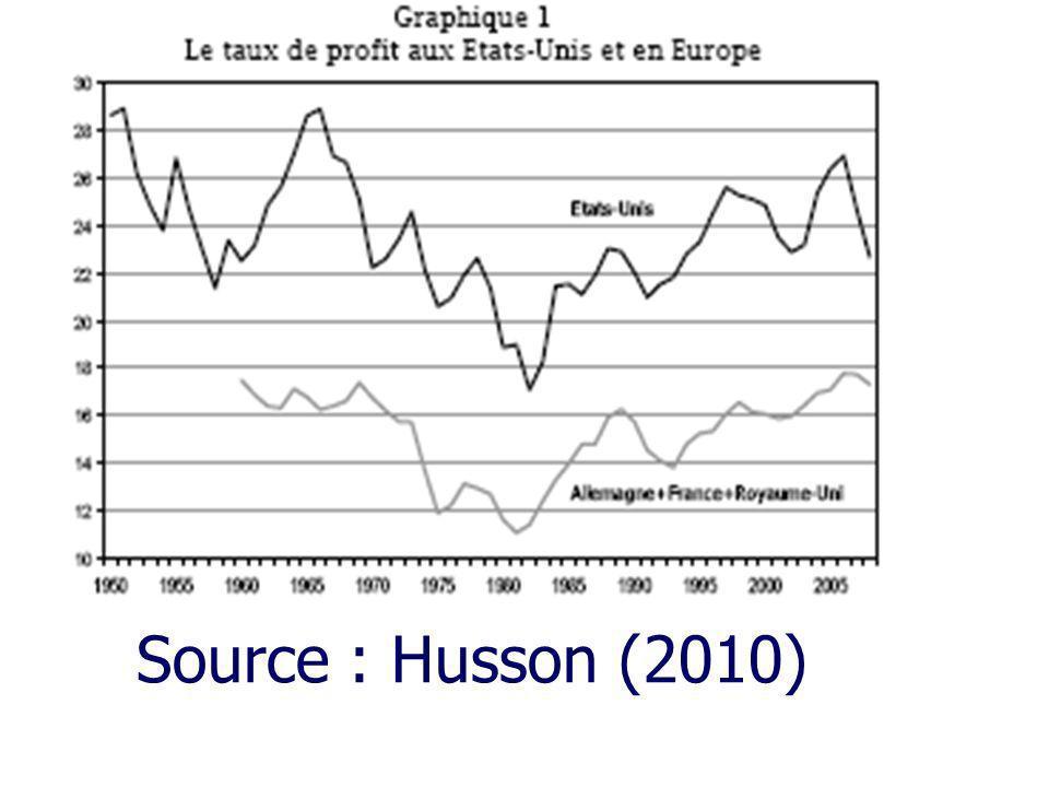 Source : Husson (2010)