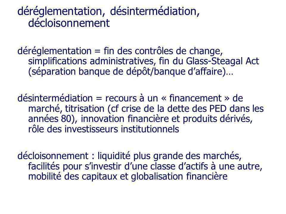 déréglementation, désintermédiation, décloisonnement déréglementation = fin des contrôles de change, simplifications administratives, fin du Glass-Ste