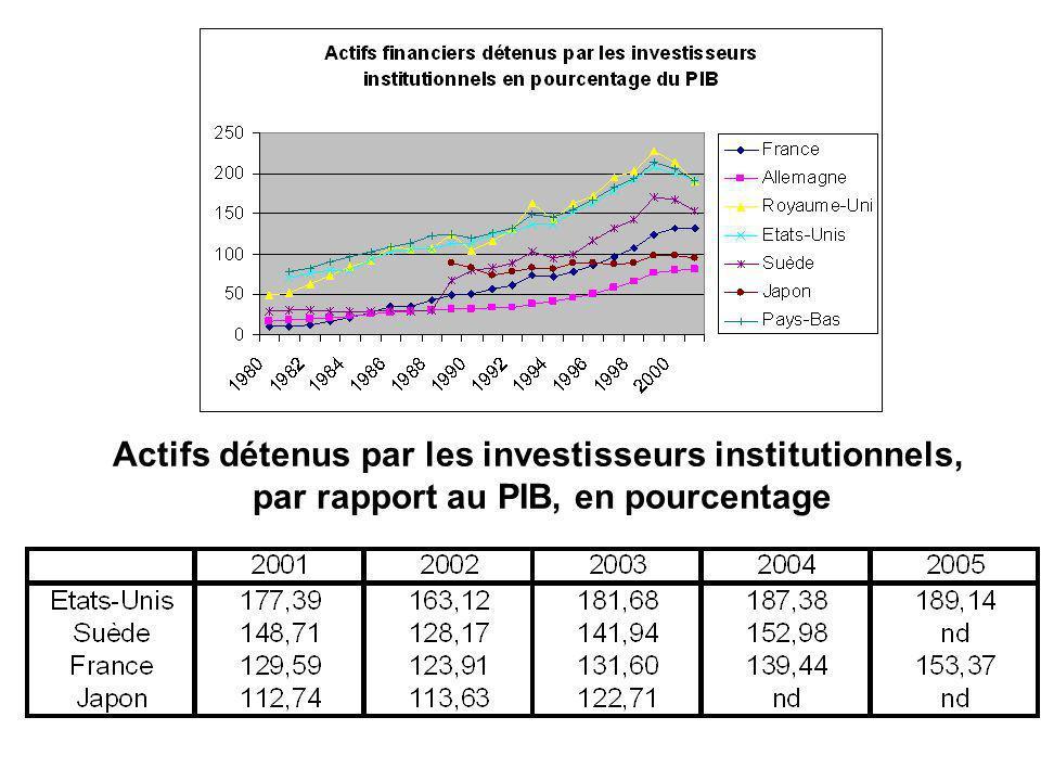 Actifs détenus par les investisseurs institutionnels, par rapport au PIB, en pourcentage