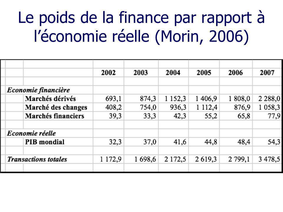 Le poids de la finance par rapport à léconomie réelle (Morin, 2006)