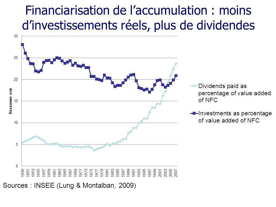 Financiarisation de laccumulation : moins dinvestissements réels, plus de dividendes Sources : INSEE (Lung & Montalban, 2009)