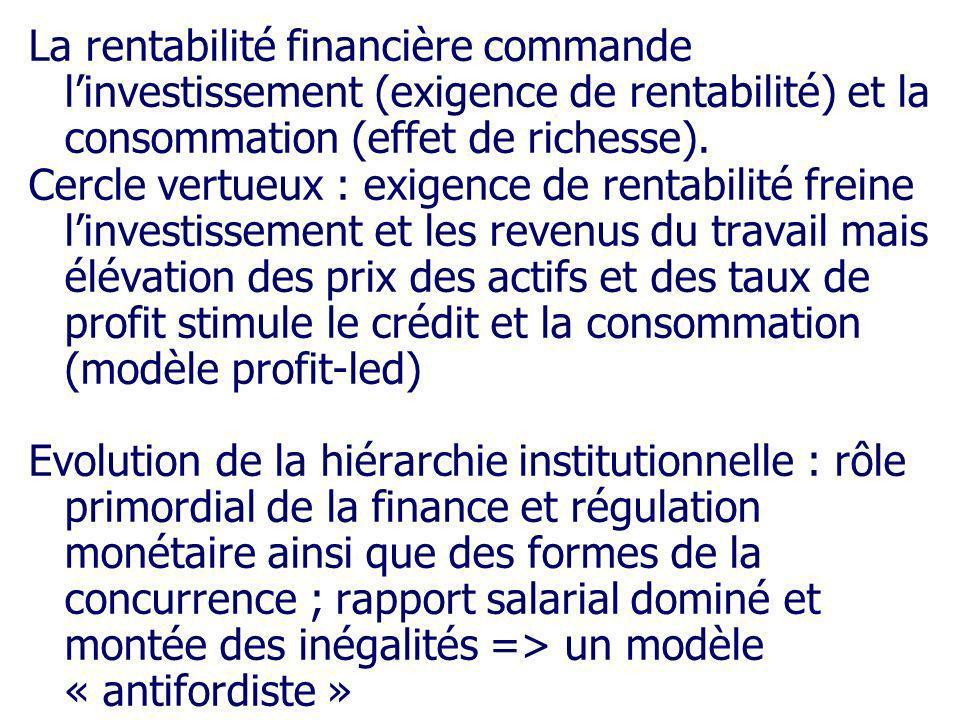 La rentabilité financière commande linvestissement (exigence de rentabilité) et la consommation (effet de richesse). Cercle vertueux : exigence de ren