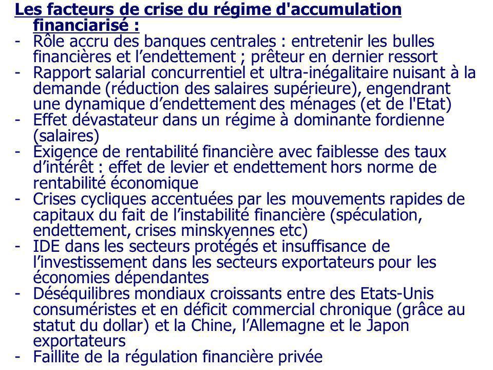Les facteurs de crise du régime d'accumulation financiarisé : -Rôle accru des banques centrales : entretenir les bulles financières et lendettement ;