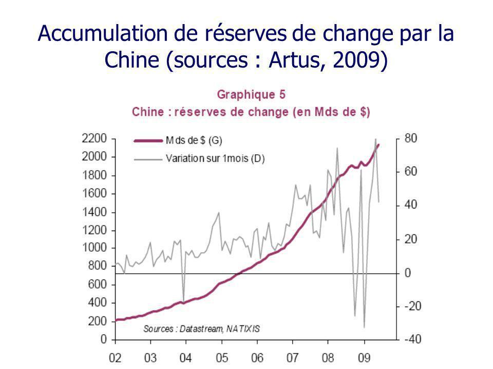 Accumulation de réserves de change par la Chine (sources : Artus, 2009)