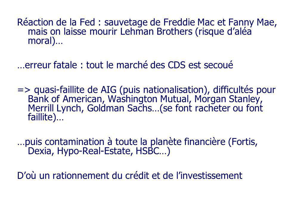 Réaction de la Fed : sauvetage de Freddie Mac et Fanny Mae, mais on laisse mourir Lehman Brothers (risque daléa moral)… …erreur fatale : tout le march