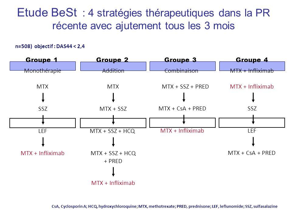 Etude BeSt : 4 stratégies thérapeutiques dans la PR récente avec ajutement tous les 3 mois MTX + Infliximab MTX + SSZ + HCQ + PRED MTX + SSZ + HCQ MTX