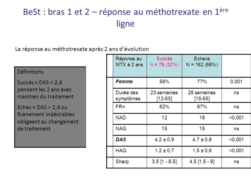 BeSt : bras 1 et 2 – réponse au méthotrexate en 1 ère ligne La réponse au méthotrexate après 2 ans dévolution Définitions Succés = DAS < 2,4 pendant l
