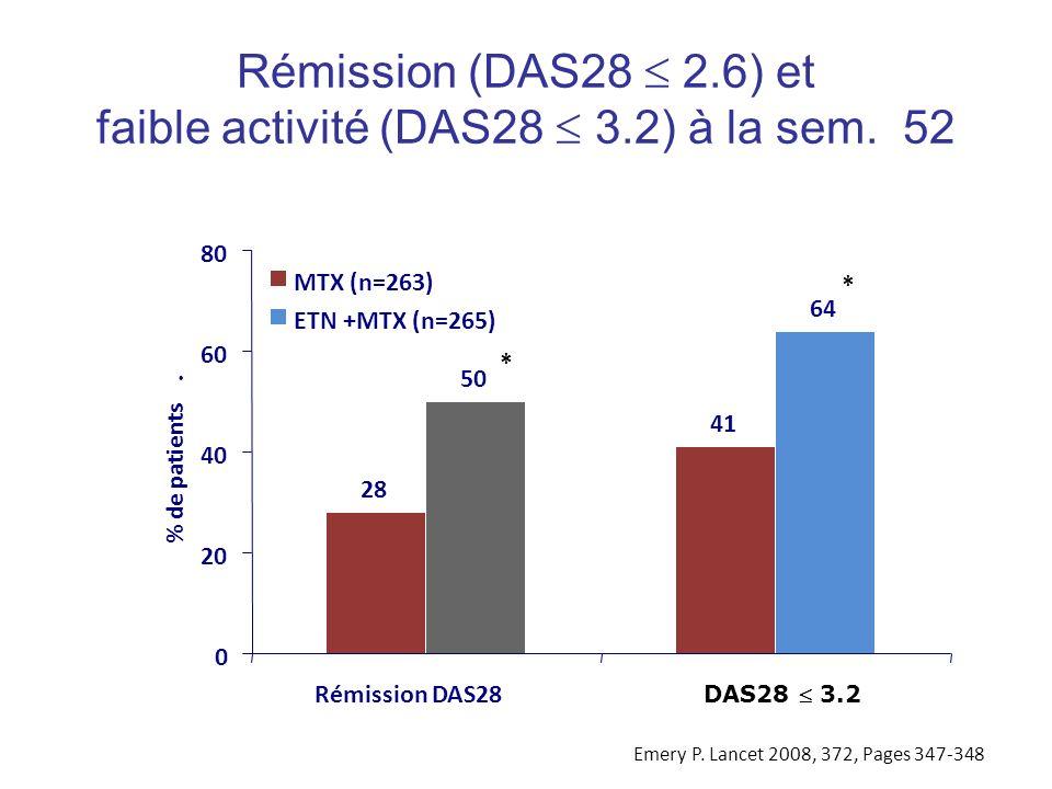 Rémission (DAS28 2.6) et faible activité (DAS28 3.2) à la sem. 52 28 41 50 64 0 20 40 60 80 Rémission DAS28 DAS28 3.2 % de patients. MTX (n=263) ETN +