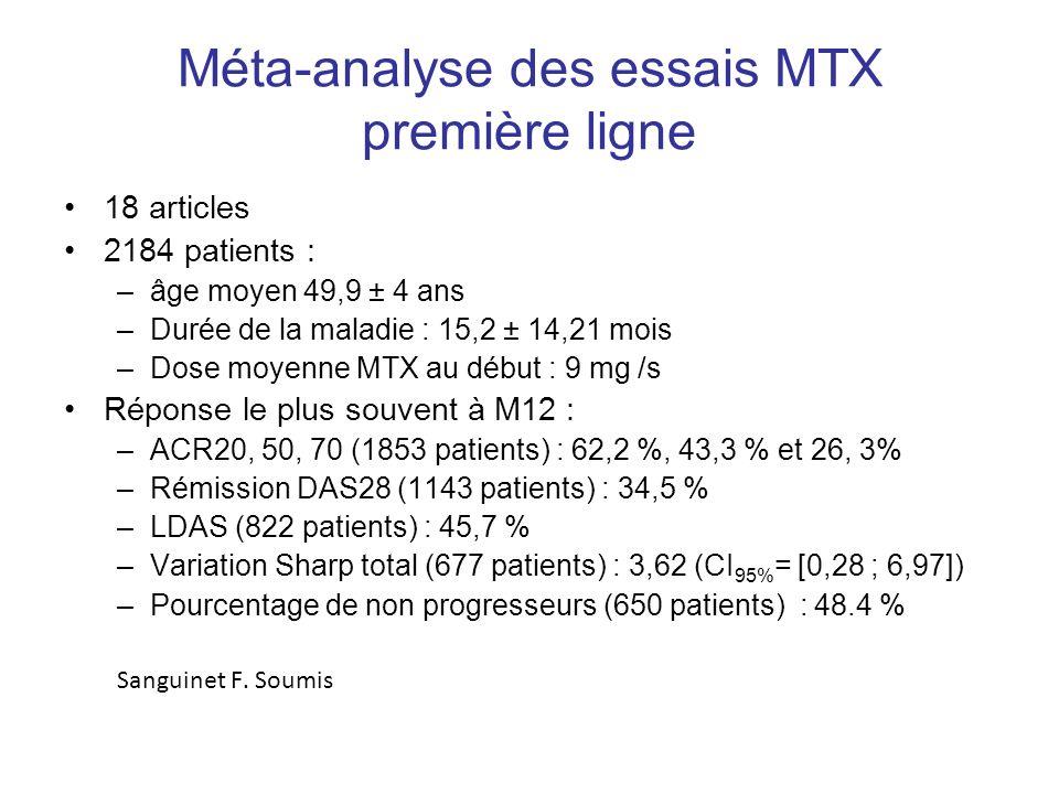 Méta-analyse des essais MTX première ligne 18 articles 2184 patients : –âge moyen 49,9 ± 4 ans –Durée de la maladie : 15,2 ± 14,21 mois –Dose moyenne