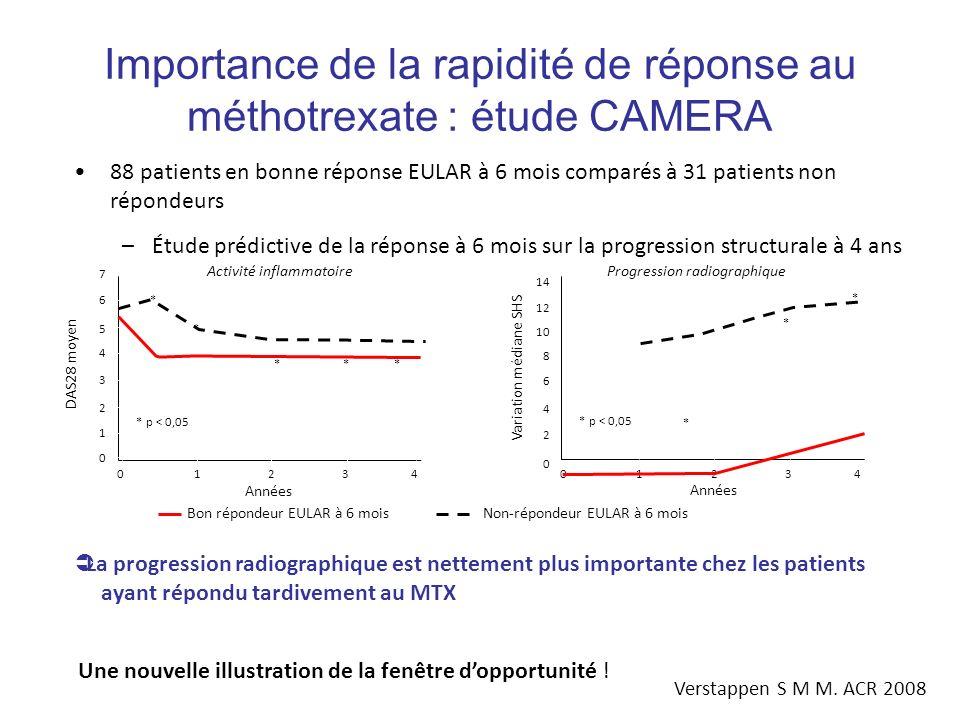 Importance de la rapidité de réponse au méthotrexate : étude CAMERA 88 patients en bonne réponse EULAR à 6 mois comparés à 31 patients non répondeurs