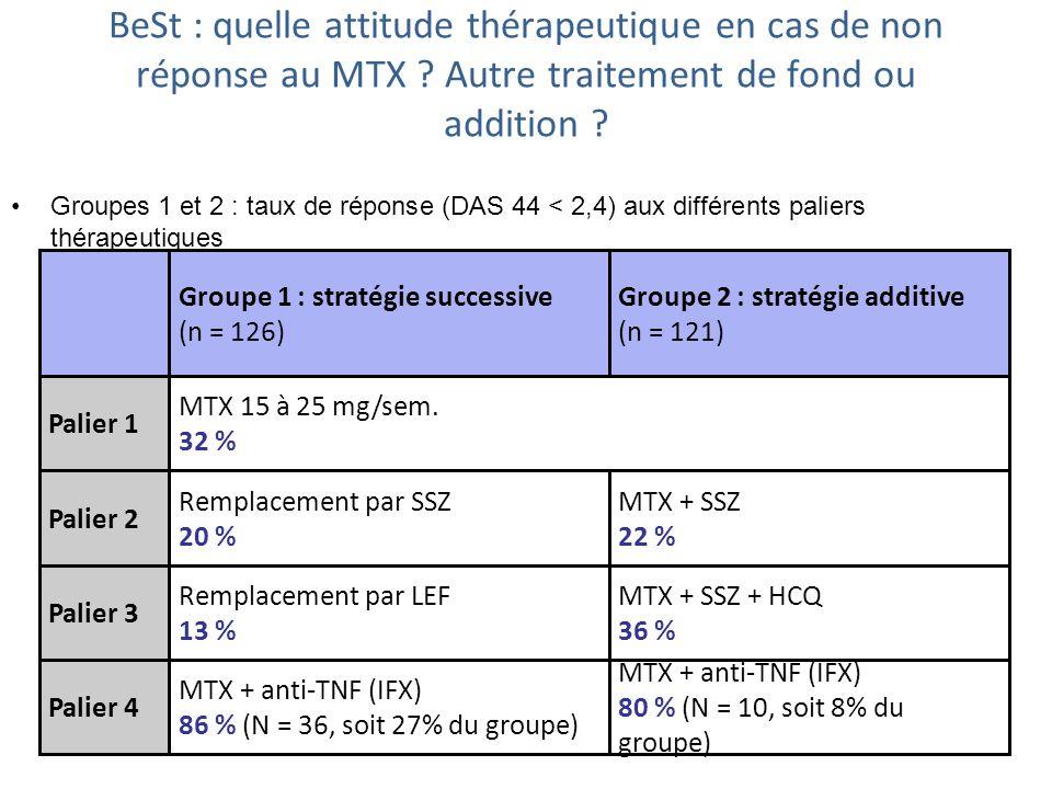 BeSt : quelle attitude thérapeutique en cas de non réponse au MTX ? Autre traitement de fond ou addition ? Groupes 1 et 2 : taux de réponse (DAS 44 <