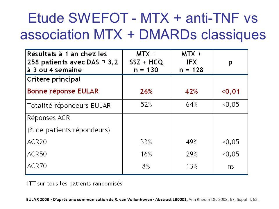 Etude SWEFOT - MTX + anti-TNF vs association MTX + DMARDs classiques EULAR 2008 - Daprès une communication de R. van Vollenhoven - Abstract LB0001, An