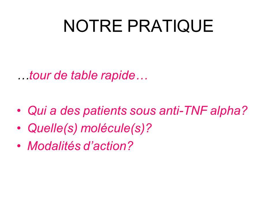 NOTRE PRATIQUE …tour de table rapide… Qui a des patients sous anti-TNF alpha? Quelle(s) molécule(s)? Modalités daction?