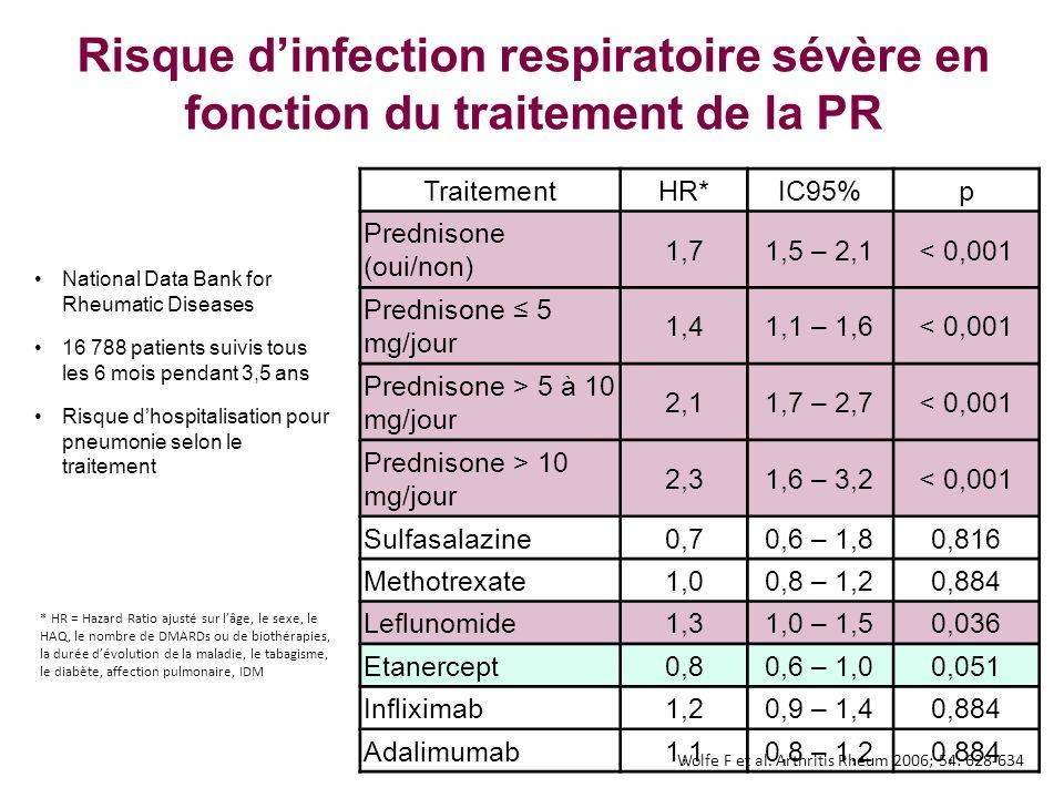 Risque dinfection respiratoire sévère en fonction du traitement de la PR National Data Bank for Rheumatic Diseases 16 788 patients suivis tous les 6 m
