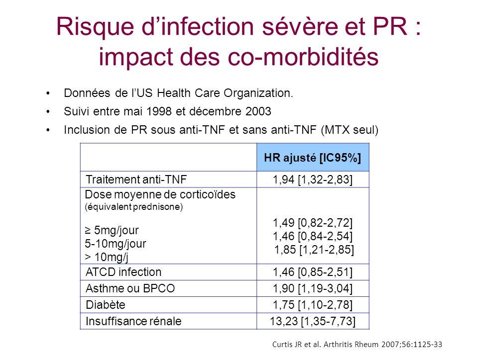 Risque dinfection sévère et PR : impact des co-morbidités Données de lUS Health Care Organization. Suivi entre mai 1998 et décembre 2003 Inclusion de