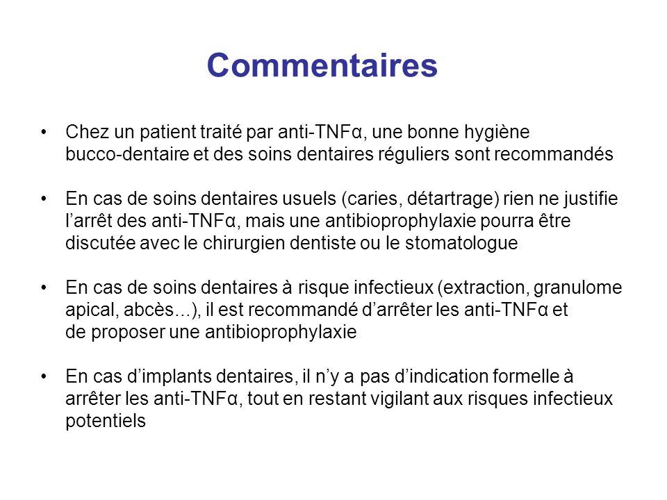 Commentaires Chez un patient traité par anti-TNFα, une bonne hygiène bucco-dentaire et des soins dentaires réguliers sont recommandés En cas de soins