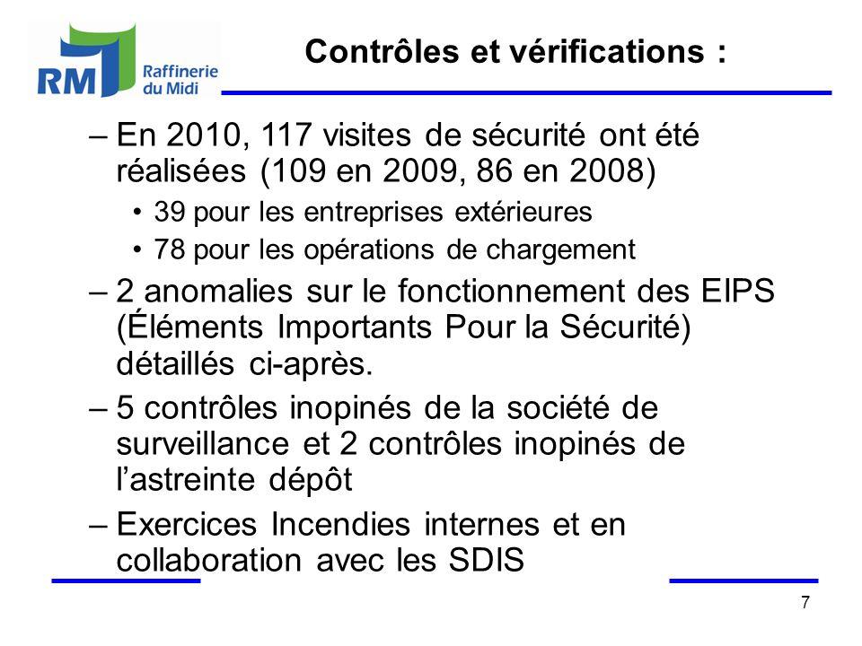 7 Contrôles et vérifications : –En 2010, 117 visites de sécurité ont été réalisées (109 en 2009, 86 en 2008) 39 pour les entreprises extérieures 78 pour les opérations de chargement –2 anomalies sur le fonctionnement des EIPS (Éléments Importants Pour la Sécurité) détaillés ci-après.