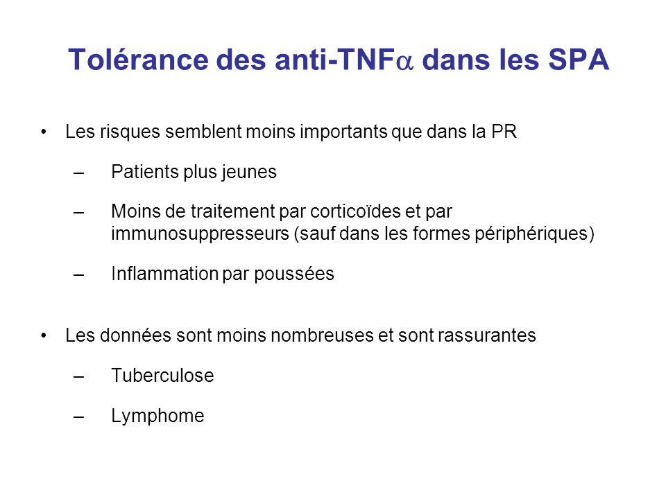 Tolérance des anti-TNF dans les SPA Les risques semblent moins importants que dans la PR –Patients plus jeunes –Moins de traitement par corticoïdes et par immunosuppresseurs (sauf dans les formes périphériques) –Inflammation par poussées Les données sont moins nombreuses et sont rassurantes –Tuberculose –Lymphome