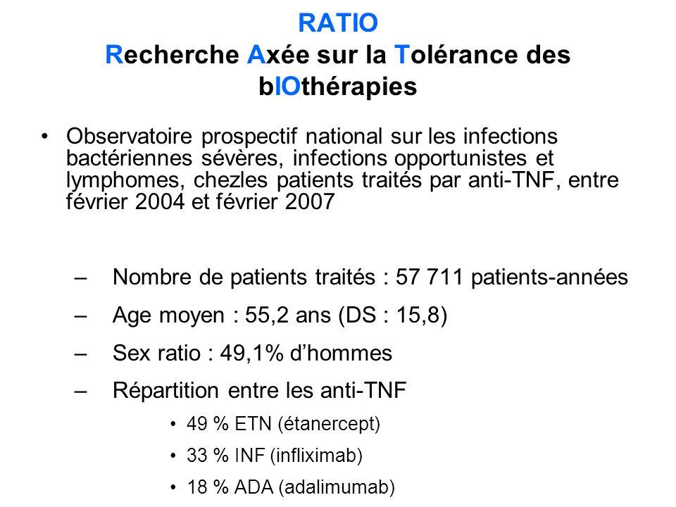 RATIO Recherche Axée sur la Tolérance des bIOthérapies Observatoire prospectif national sur les infections bactériennes sévères, infections opportunistes et lymphomes, chezles patients traités par anti-TNF, entre février 2004 et février 2007 –Nombre de patients traités : 57 711 patients-années –Age moyen : 55,2 ans (DS : 15,8) –Sex ratio : 49,1% dhommes –Répartition entre les anti-TNF 49 % ETN (étanercept) 33 % INF (infliximab) 18 % ADA (adalimumab)