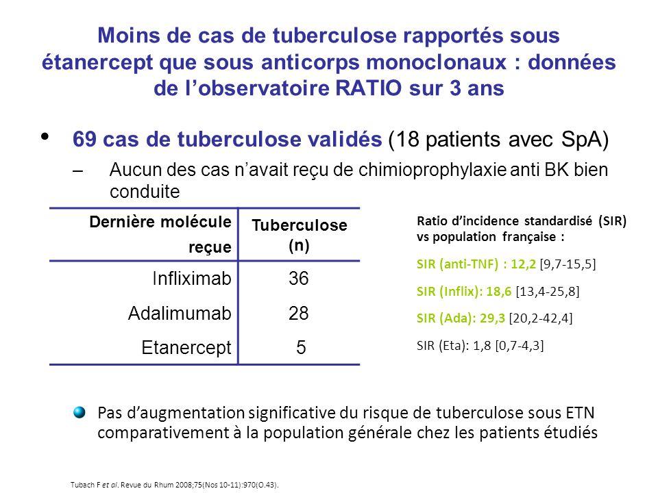 Moins de cas de tuberculose rapportés sous étanercept que sous anticorps monoclonaux : données de lobservatoire RATIO sur 3 ans 69 cas de tuberculose validés (18 patients avec SpA) –Aucun des cas navait reçu de chimioprophylaxie anti BK bien conduite Ratio dincidence standardisé (SIR) vs population française : SIR (anti-TNF) : 12,2 [9,7-15,5] SIR (Inflix): 18,6 [13,4-25,8] SIR (Ada): 29,3 [20,2-42,4] SIR (Eta): 1,8 [0,7-4,3] Pas daugmentation significative du risque de tuberculose sous ETN comparativement à la population générale chez les patients étudiés Dernière molécule reçue Tuberculose (n) Infliximab36 Adalimumab28 Etanercept 5 Tubach F et al.