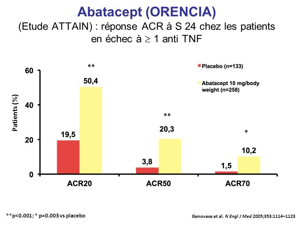 Abatacept (ORENCIA) (Etude ATTAIN) : réponse ACR à S 24 chez les patients en échec à 1 anti TNF ** * Patients (%) Genovese et al.