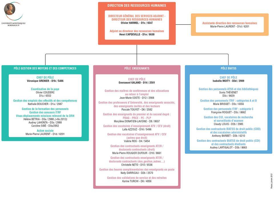 36 Lorganisation de la santé sécurité au travail La direction des ressources humaines à lUniversité Montesquieu – Bordeaux IV En cas daccident du travail, la déclaration doit se faire dans les 48 heures auprès de votre employeur