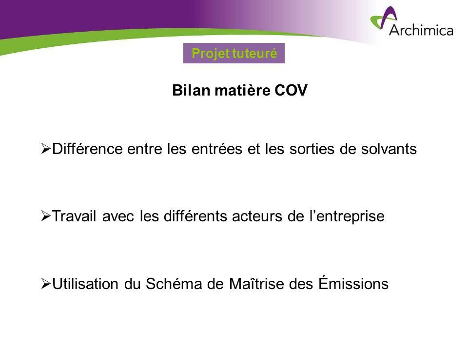 Service EHSARevue de Direction HSE – 19 décembre 2006 Projet tuteuré Bilan matière COV Différence entre les entrées et les sorties de solvants Travail