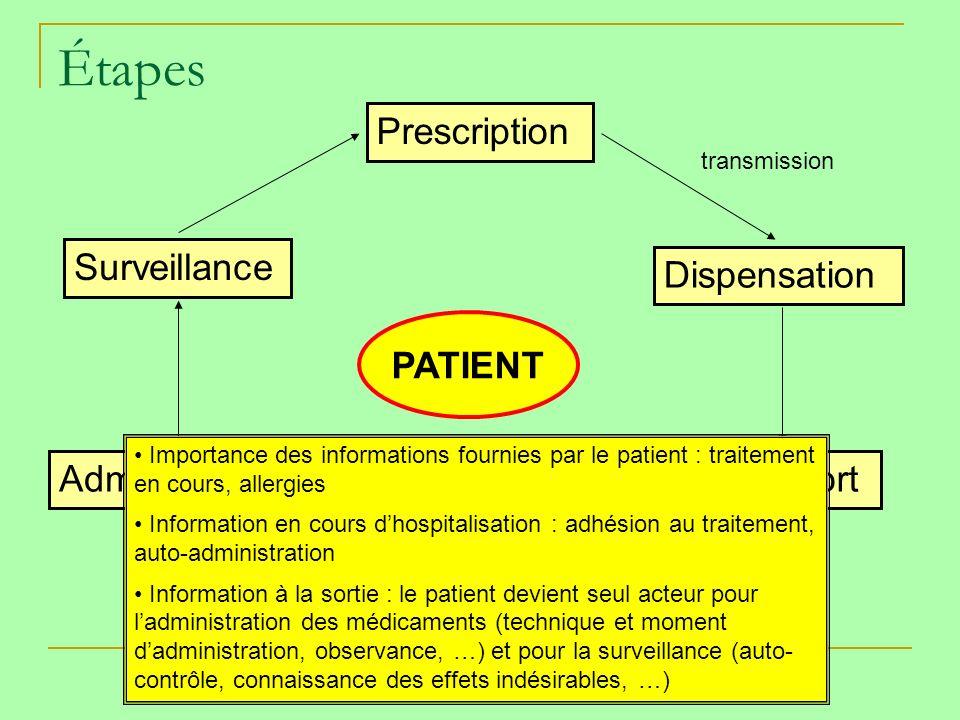 Étapes Prescription Dispensation Transport Détention Administration Surveillance PATIENT transmission réception ENTOURÉ OU INTÉGRÉ .