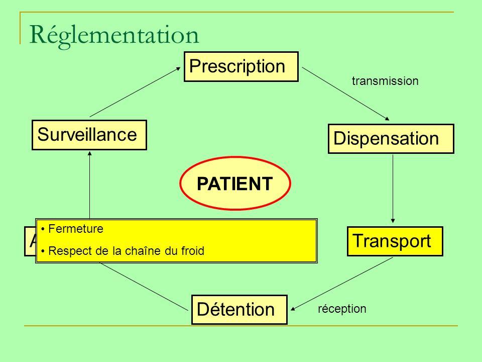 Réglementation Prescription Dispensation Transport Détention Administration Surveillance PATIENT transmission réception Fermeture Respect de la chaîne du froid