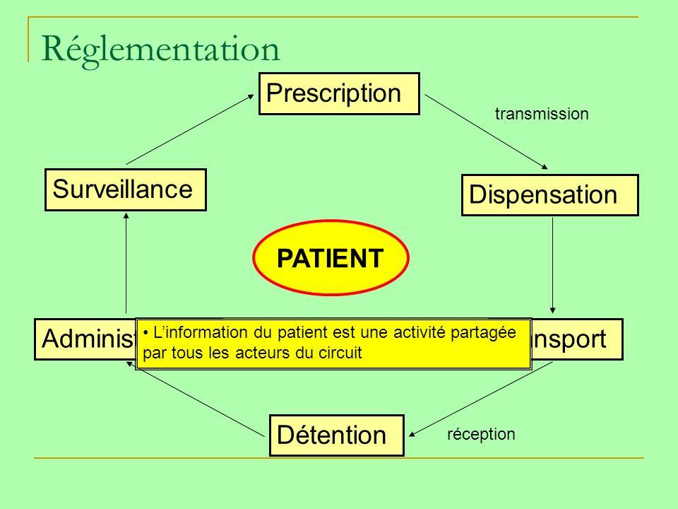 Réglementation Prescription Dispensation Transport Détention Administration Surveillance PATIENT transmission réception Linformation du patient est une activité partagée par tous les acteurs du circuit