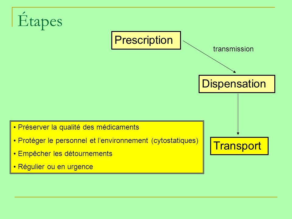 Étapes Prescription Dispensation Transport transmission Préserver la qualité des médicaments Protéger le personnel et lenvironnement (cytostatiques) Empêcher les détournements Régulier ou en urgence