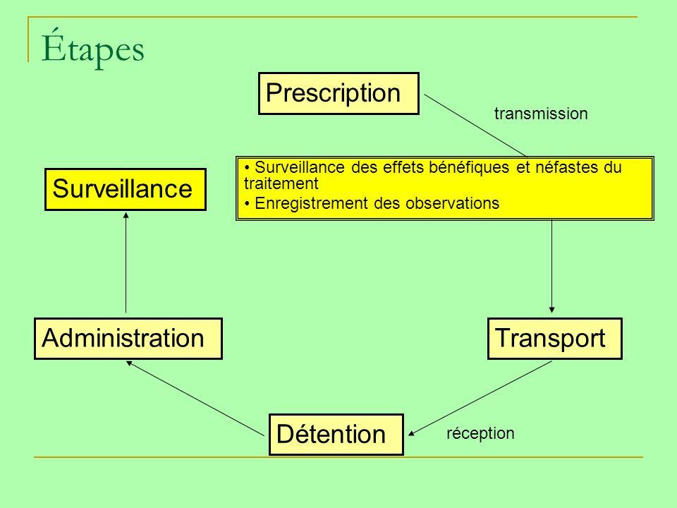 Étapes Prescription Dispensation Transport Détention Administration Surveillance transmission réception Surveillance des effets bénéfiques et néfastes du traitement Enregistrement des observations
