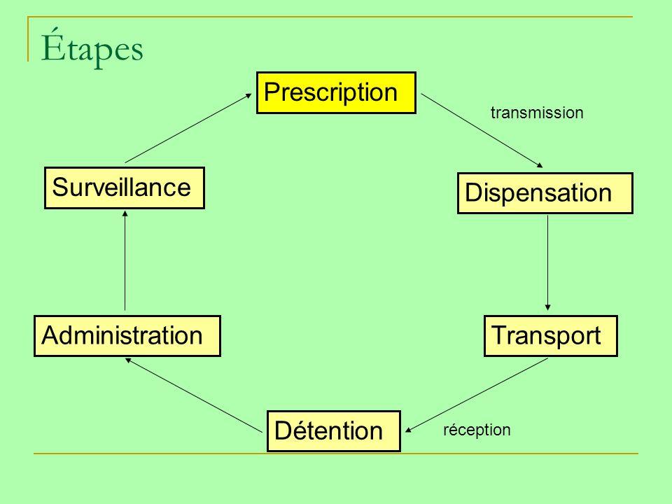 Étapes Prescription Dispensation Transport Détention Administration Surveillance transmission réception