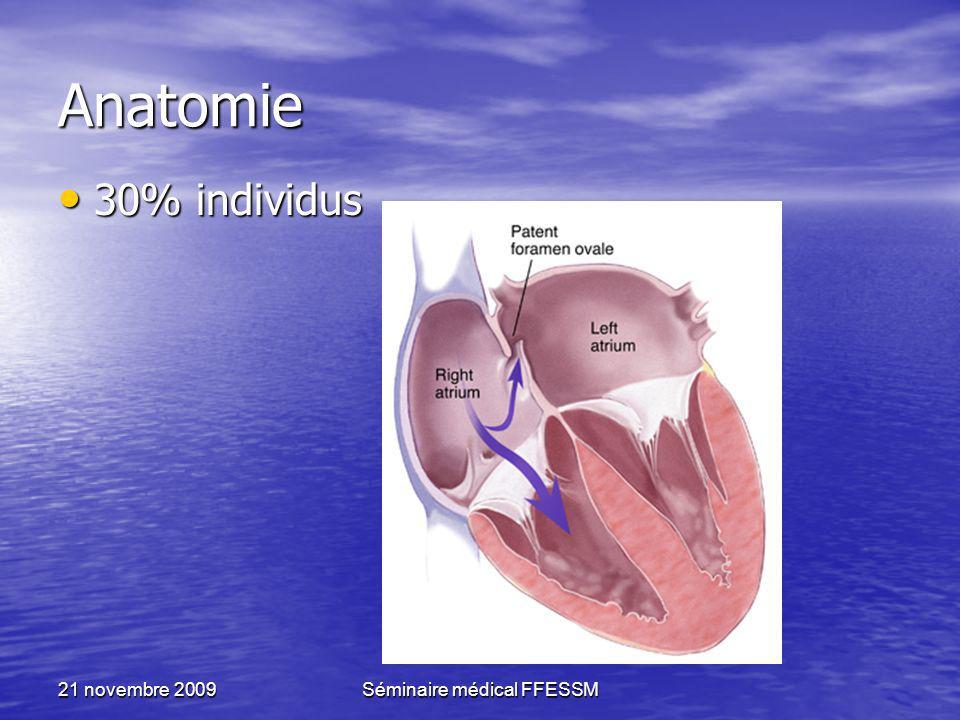 21 novembre 2009Séminaire médical FFESSM Anatomie 30% individus 30% individus