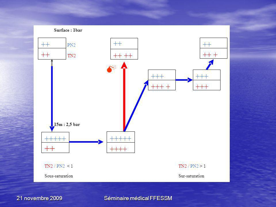 21 novembre 2009Séminaire médical FFESSM Surface : 1bar PN2 TN2 15m : 2,5 bar / +++++ ++ +++++ ++++ ++ +++ +++ + +++ ++ ++ + TN2 / PN2 < 1 Sous-satura