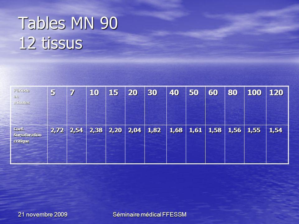 21 novembre 2009Séminaire médical FFESSM Tables MN 90 12 tissus Périodeenminutes571015203040506080100120 Coef.Sursaturationcritique2,722,542,382,202,0