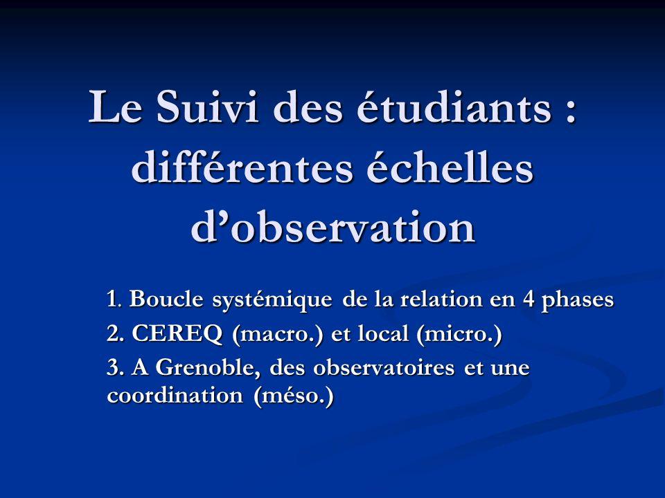 Le Suivi des étudiants : différentes échelles dobservation 1. Boucle systémique de la relation en 4 phases 2. CEREQ (macro.) et local (micro.) 3. A Gr