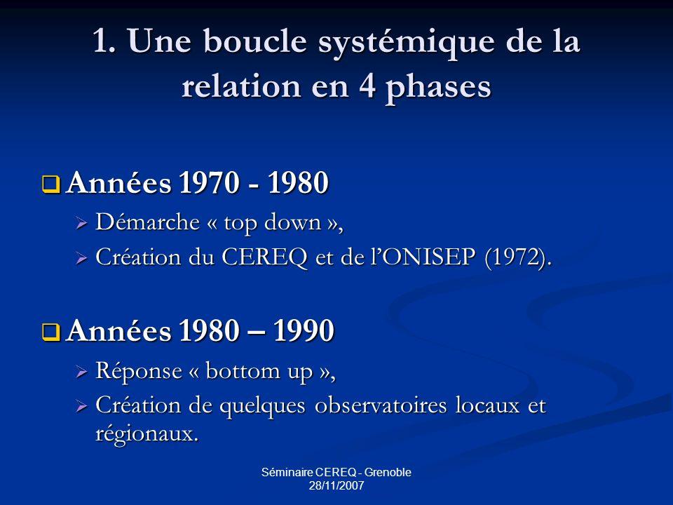 Séminaire CEREQ - Grenoble 28/11/2007 1. Une boucle systémique de la relation en 4 phases Années 1970 - 1980 Années 1970 - 1980 Démarche « top down »,