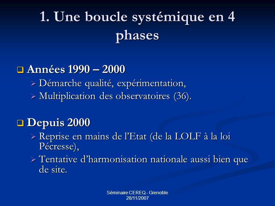 Séminaire CEREQ - Grenoble 28/11/2007 1. Une boucle systémique en 4 phases Années 1990 – 2000 Années 1990 – 2000 Démarche qualité, expérimentation, Dé