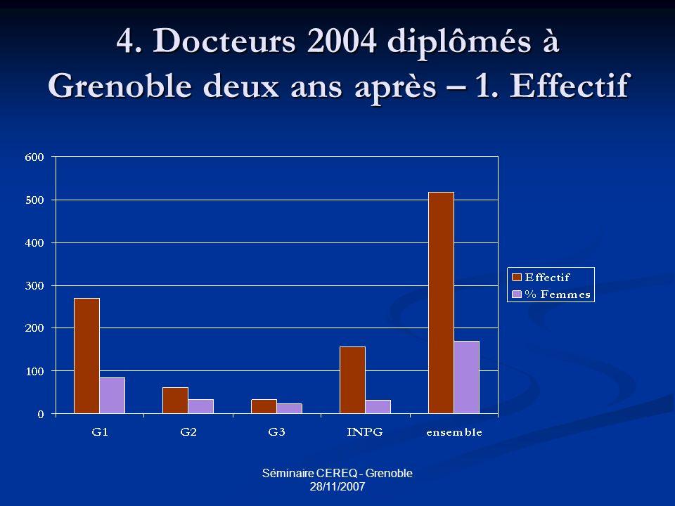 Séminaire CEREQ - Grenoble 28/11/2007 4. Docteurs 2004 diplômés à Grenoble deux ans après – 1. Effectif