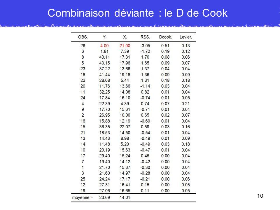 10 Combinaison déviante : le D de Cook