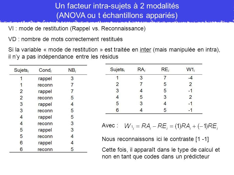 VI : mode de restitution (Rappel vs. Reconnaissance) VD : nombre de mots correctement restitués Un facteur intra-sujets à 2 modalités (ANOVA ou t écha