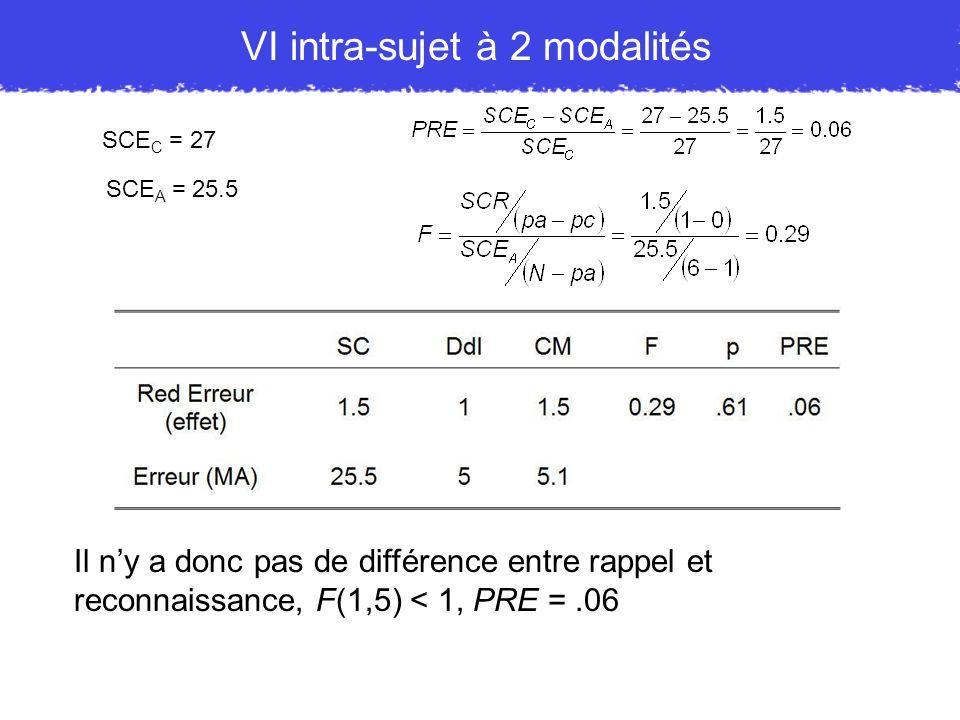 VI intra-sujet à 2 modalités Il ny a donc pas de différence entre rappel et reconnaissance, F(1,5) < 1, PRE =.06 SCE C = 27 SCE A = 25.5