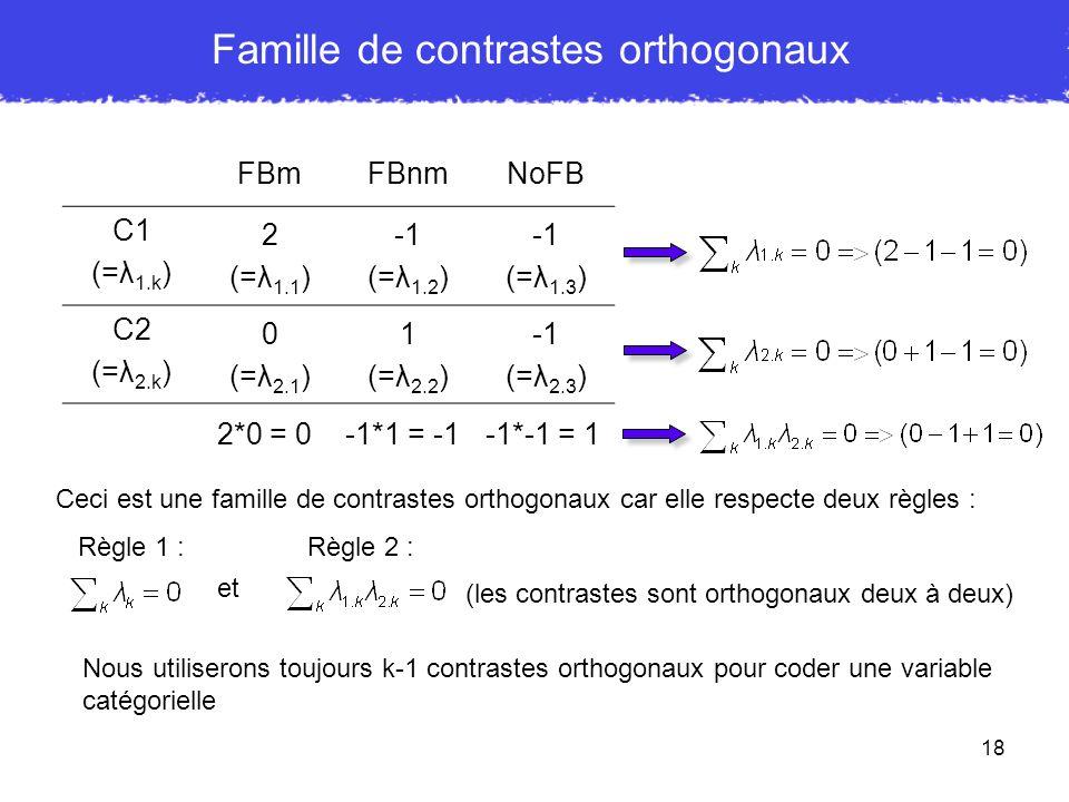 18 Famille de contrastes orthogonaux FBmFBnmNoFB C1 (=λ 1.k ) 2 (=λ 1.1 ) (=λ 1.2 ) (=λ 1.3 ) C2 (=λ 2.k ) 0 (=λ 2.1 ) 1 (=λ 2.2 ) (=λ 2.3 ) Ceci est
