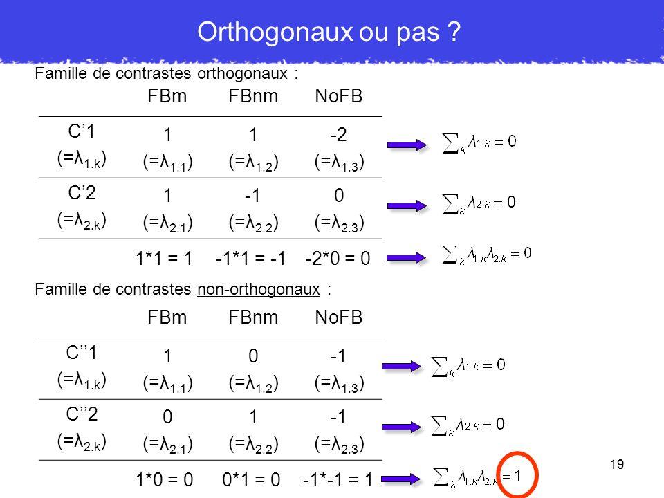 19 Orthogonaux ou pas ? Famille de contrastes orthogonaux : FBmFBnmNoFB C1 (=λ 1.k ) 1 (=λ 1.1 ) 1 (=λ 1.2 ) -2 (=λ 1.3 ) C2 (=λ 2.k ) 1 (=λ 2.1 ) (=λ