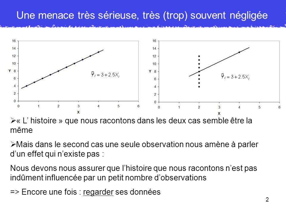 3 Trois indices de détection dobservations déviantes RSS (Résidus Supprimés Studentisés) : - la SCE est-elle réduite si lobservation est un facteur .