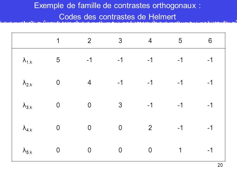 20 Exemple de famille de contrastes orthogonaux : Codes des contrastes de Helmert 123456 λ 1.k 5-1-1-1-1-1 λ 2.k 04-1-1-1-1 λ 3.k 003-1-1-1 λ 4.k 0002