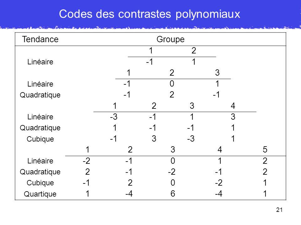 21 Codes des contrastes polynomiaux TendanceGroupe 12 Linéaire 1 12 3 Linéaire 0 1 Quadratique 2-1 1 2 34 Linéaire -3 13 Quadratique 1 1 Cubique 3-31