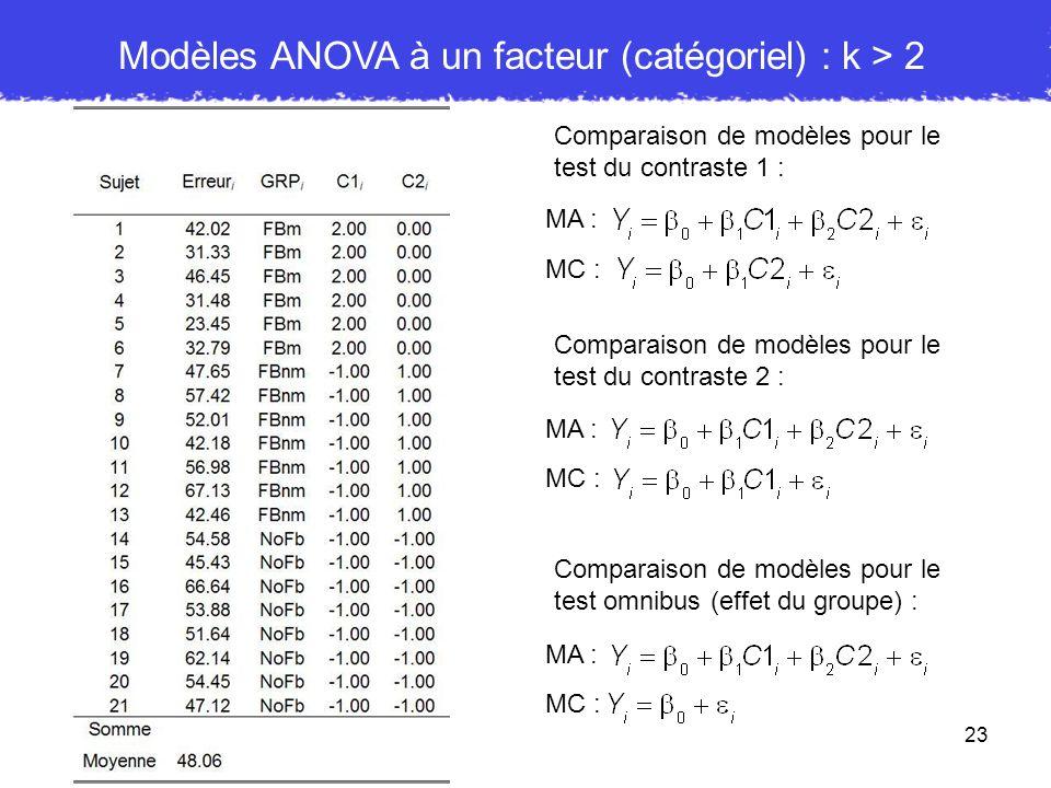 23 Comparaison de modèles pour le test du contraste 1 : MA : MC : Comparaison de modèles pour le test du contraste 2 : MA : MC : Comparaison de modèle