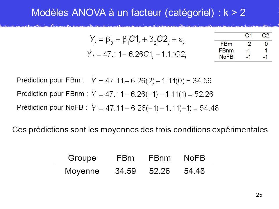 25 Prédiction pour FBm : Ces prédictions sont les moyennes des trois conditions expérimentales Prédiction pour FBnm : Prédiction pour NoFB : GroupeFBm